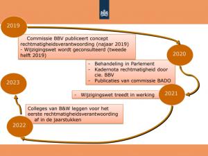 Presentatie rechtmatigheidsverantwoording Regiodagen gemeentefinancien